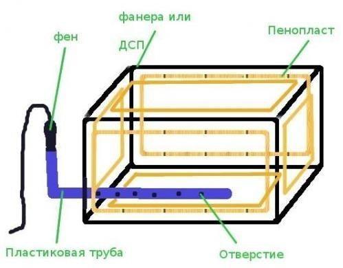 конструкция ящика с подогревом