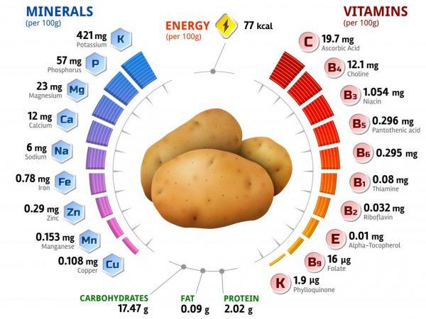 фото химических веществ, из которых состоит картофель